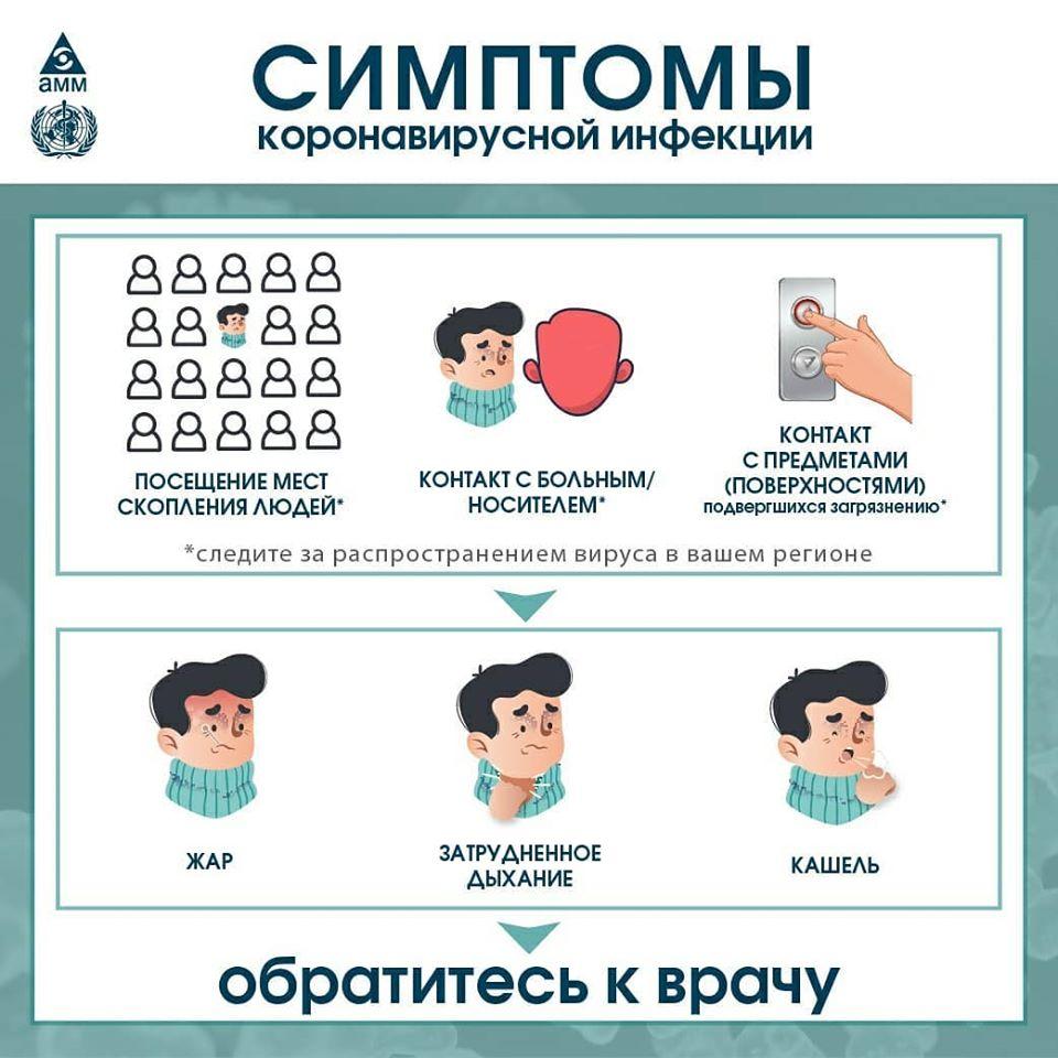 способ передачи коронавируса
